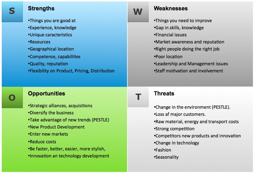 SWOT Analysis Example Template